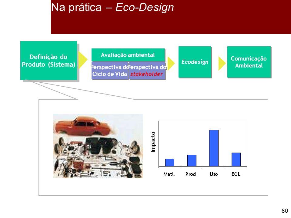 Na prática – Eco-Design