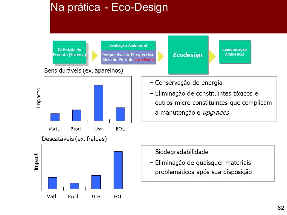 Na prática - Eco-Design