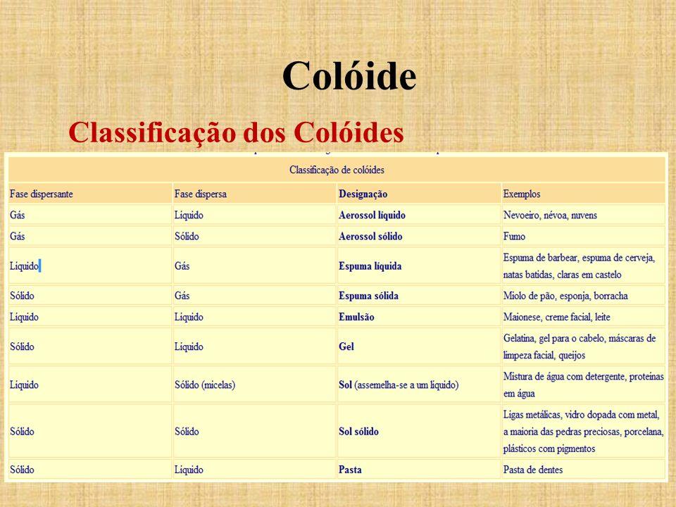 Colóide Classificação dos Colóides