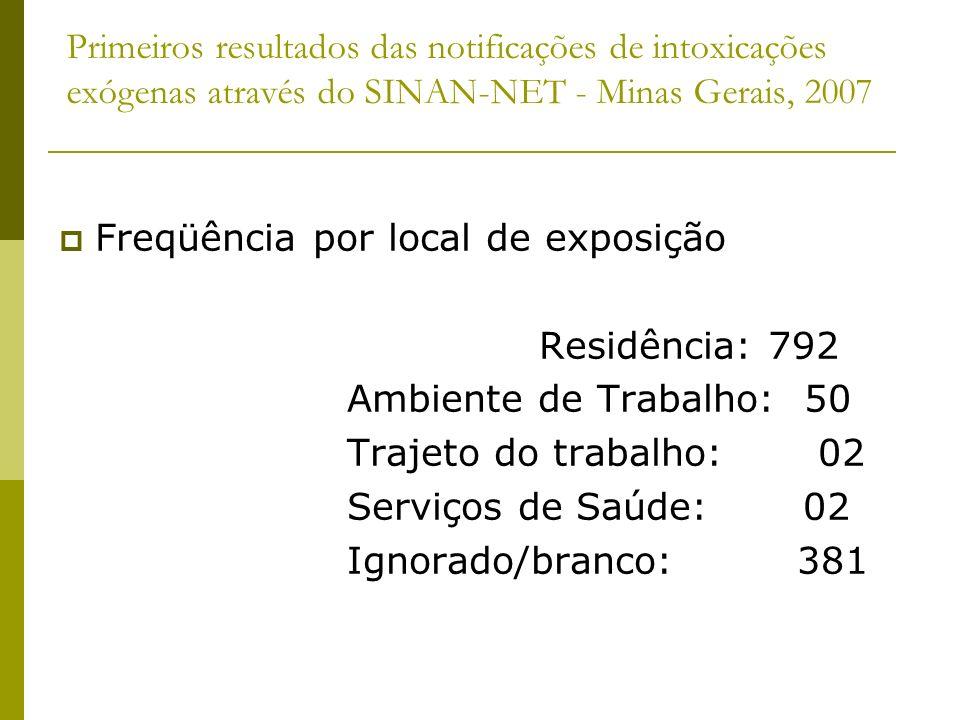 Primeiros resultados das notificações de intoxicações exógenas através do SINAN-NET - Minas Gerais, 2007