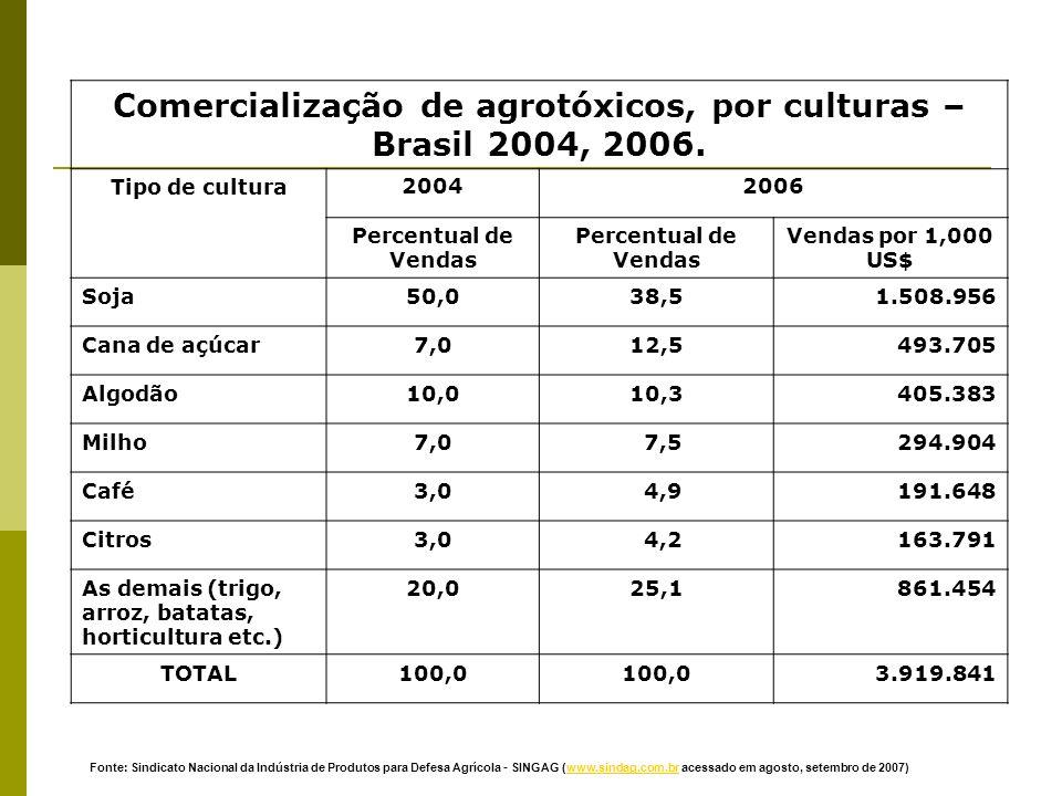 Comercialização de agrotóxicos, por culturas – Brasil 2004, 2006.