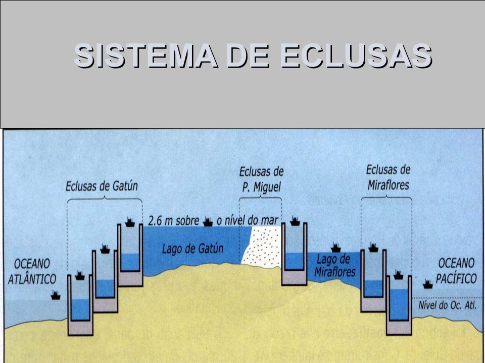 SISTEMA DE ECLUSAS