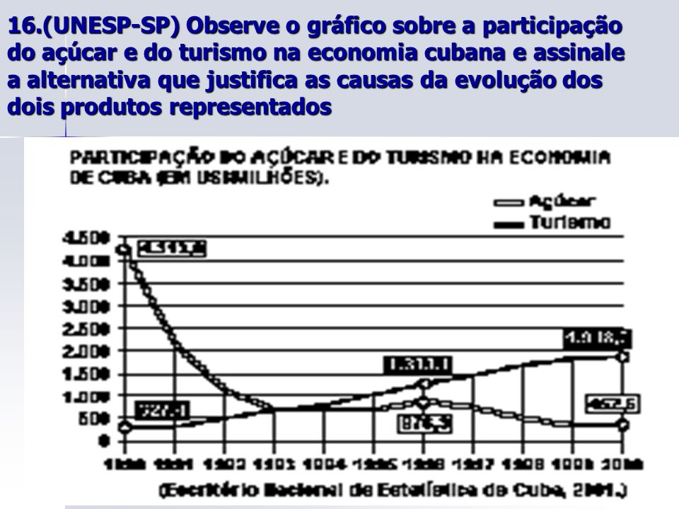 16.(UNESP-SP) Observe o gráfico sobre a participação do açúcar e do turismo na economia cubana e assinale a alternativa que justifica as causas da evolução dos dois produtos representados
