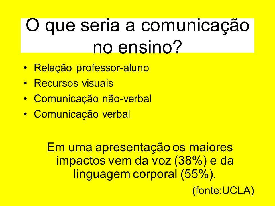 O que seria a comunicação no ensino