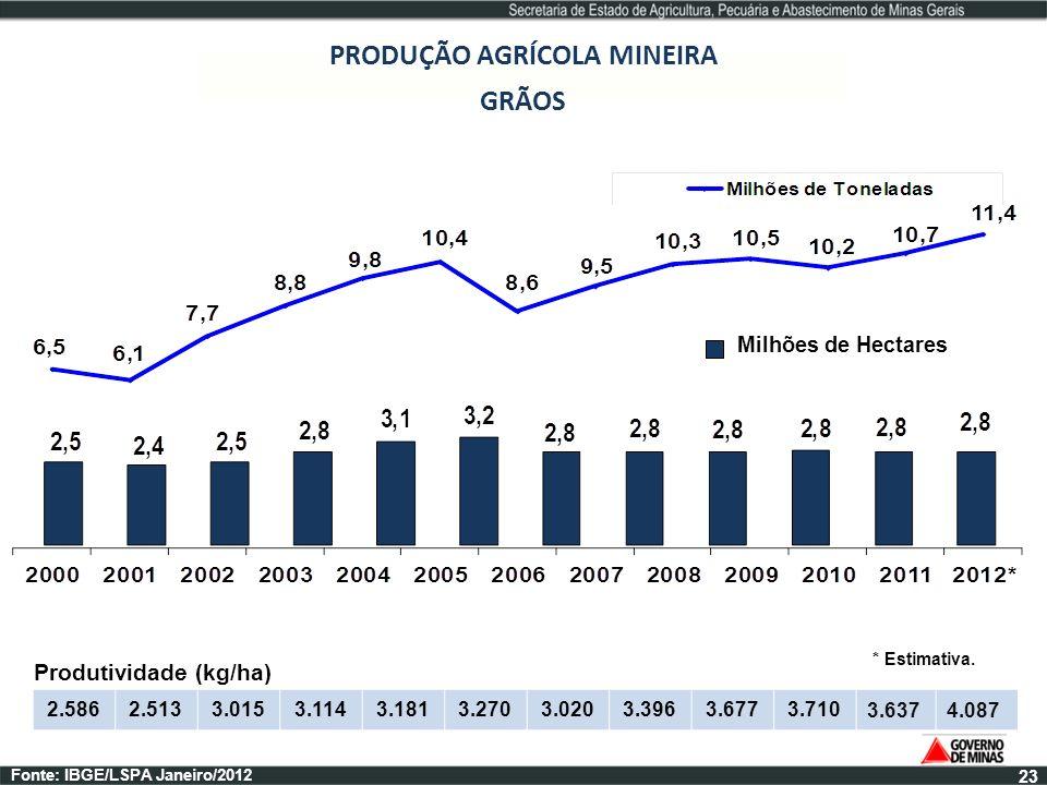 PRODUÇÃO AGRÍCOLA MINEIRA Produtividade (kg/ha)