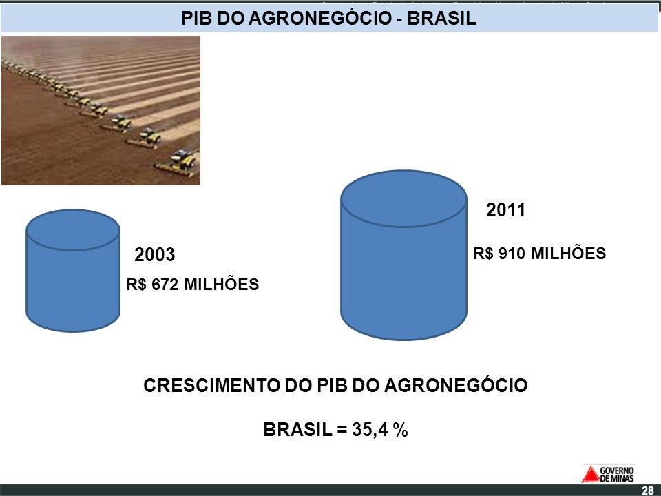 PIB DO AGRONEGÓCIO - BRASIL CRESCIMENTO DO PIB DO AGRONEGÓCIO