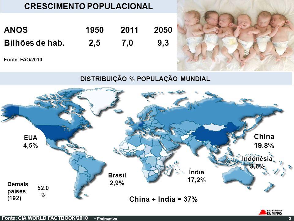 CRESCIMENTO POPULACIONAL DISTRIBUIÇÃO % POPULAÇÃO MUNDIAL
