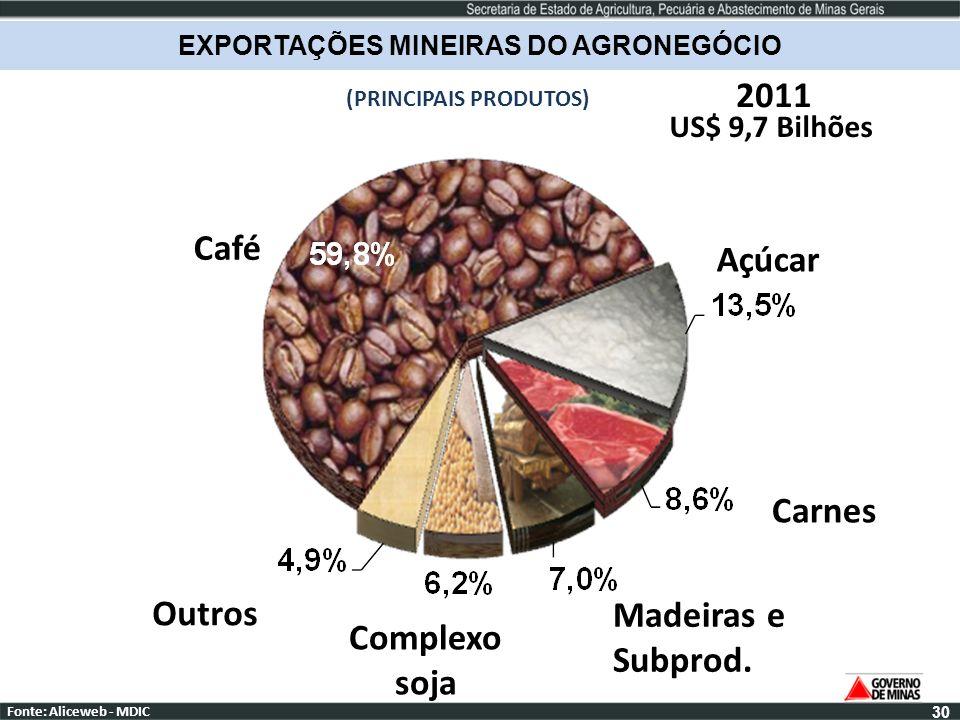 EXPORTAÇÕES MINEIRAS DO AGRONEGÓCIO (PRINCIPAIS PRODUTOS)
