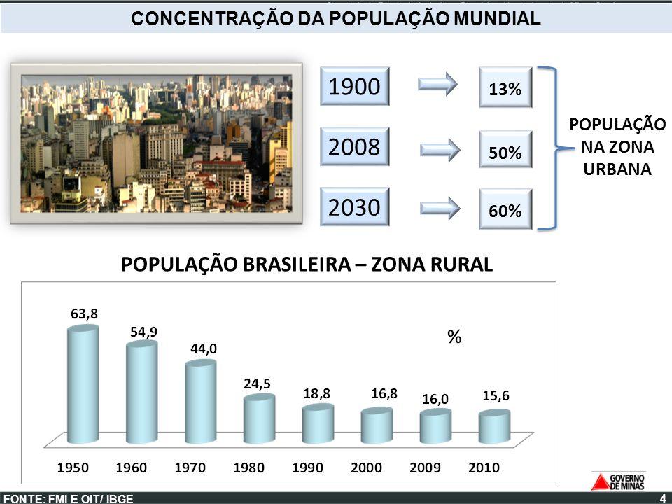 1900 2008 2030 POPULAÇÃO BRASILEIRA – ZONA RURAL