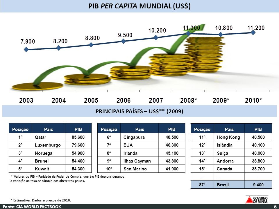 PIB PER CAPITA MUNDIAL (US$) PRINCIPAIS PAÍSES – US$** (2009)