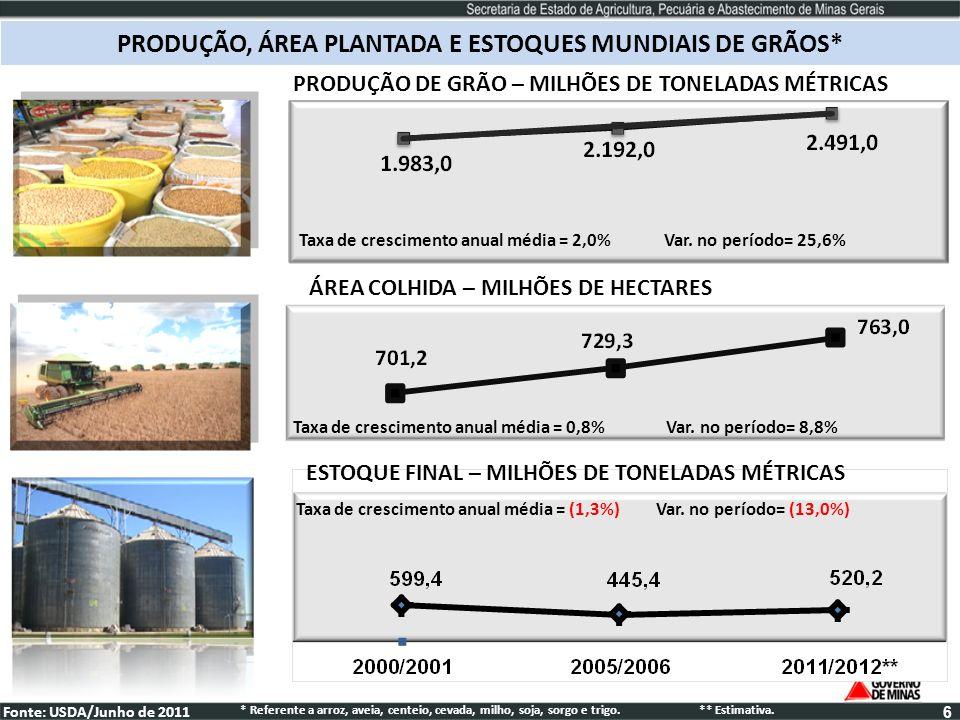 PRODUÇÃO, ÁREA PLANTADA E ESTOQUES MUNDIAIS DE GRÃOS*