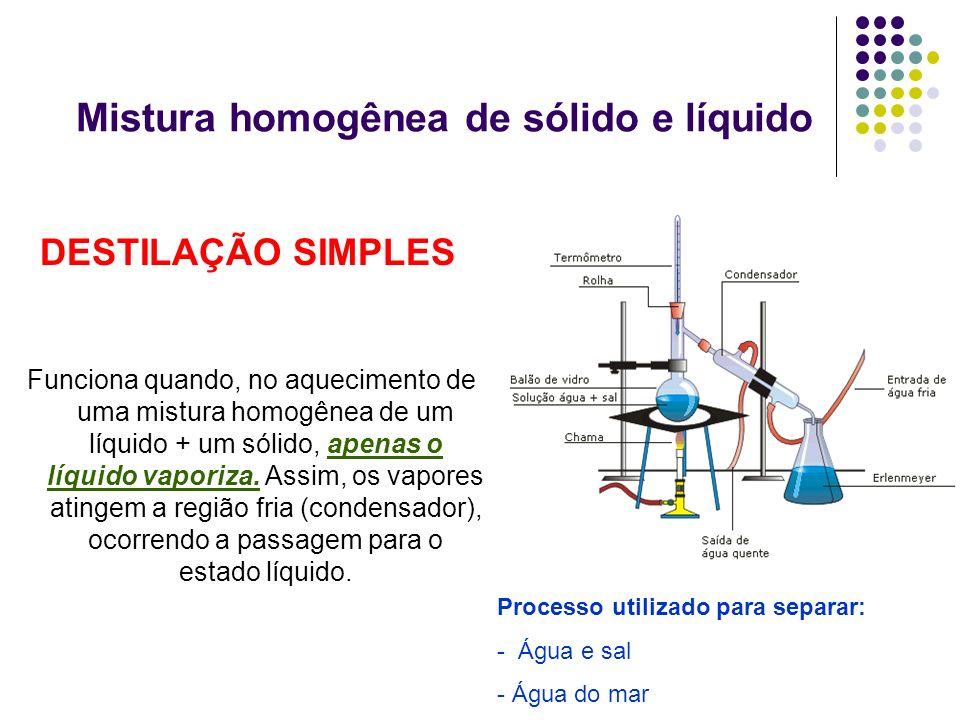 Mistura homogênea de sólido e líquido