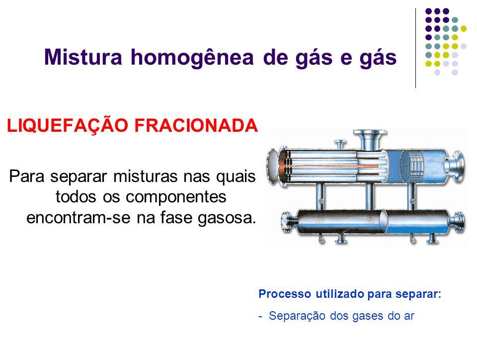 Mistura homogênea de gás e gás