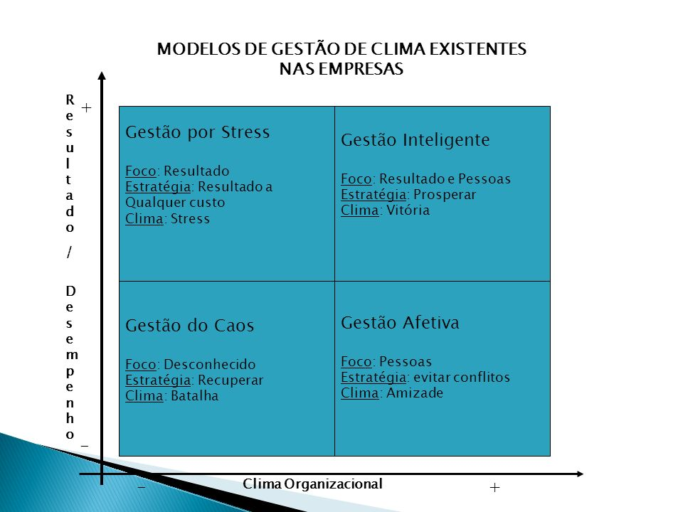 MODELOS DE GESTÃO DE CLIMA EXISTENTES NAS EMPRESAS