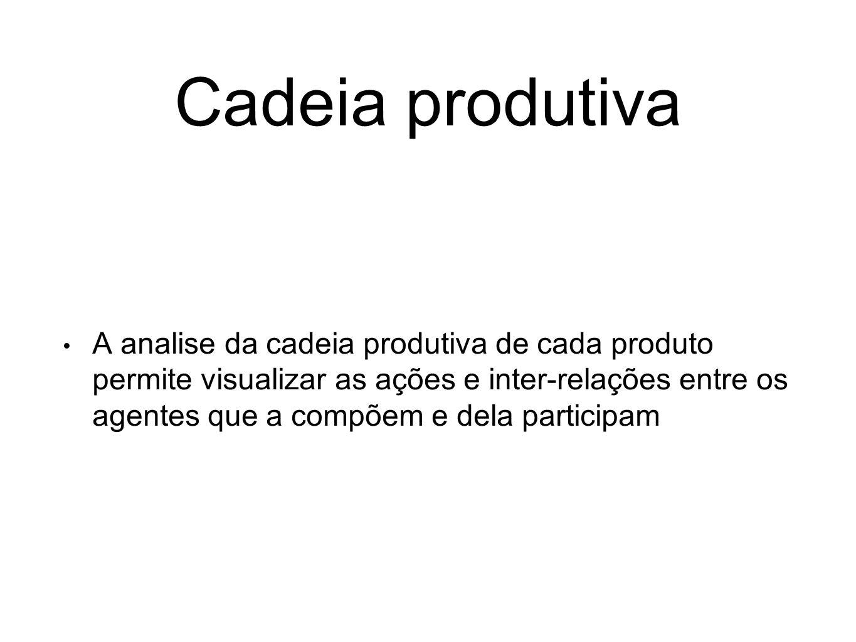 Cadeia produtiva