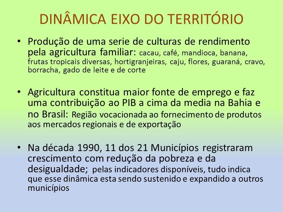 DINÂMICA EIXO DO TERRITÓRIO