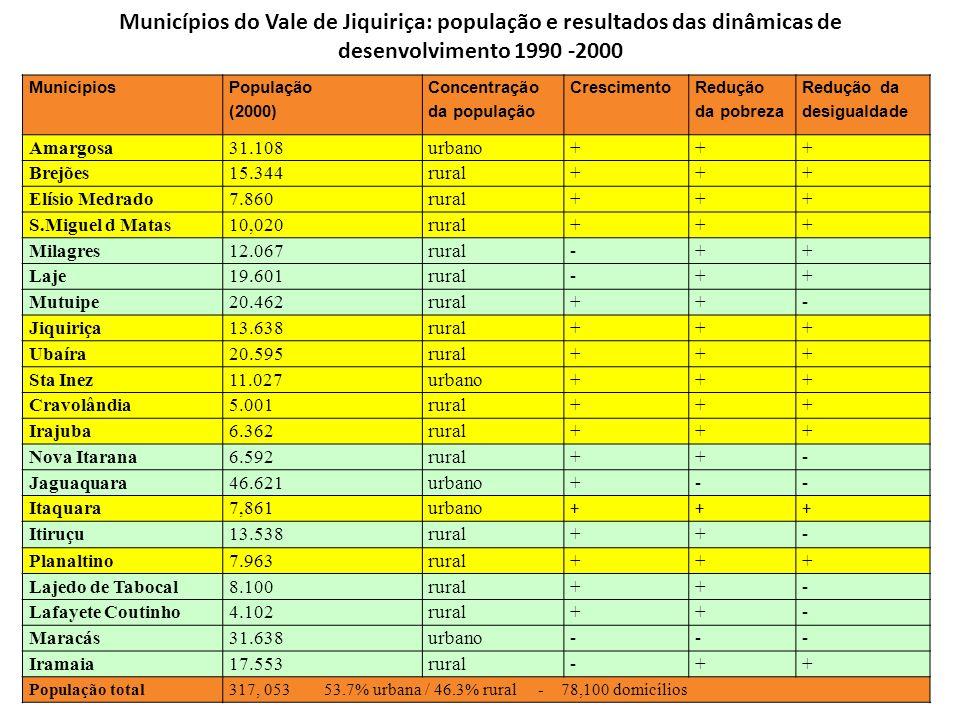 Municípios do Vale de Jiquiriça: população e resultados das dinâmicas de desenvolvimento 1990 -2000