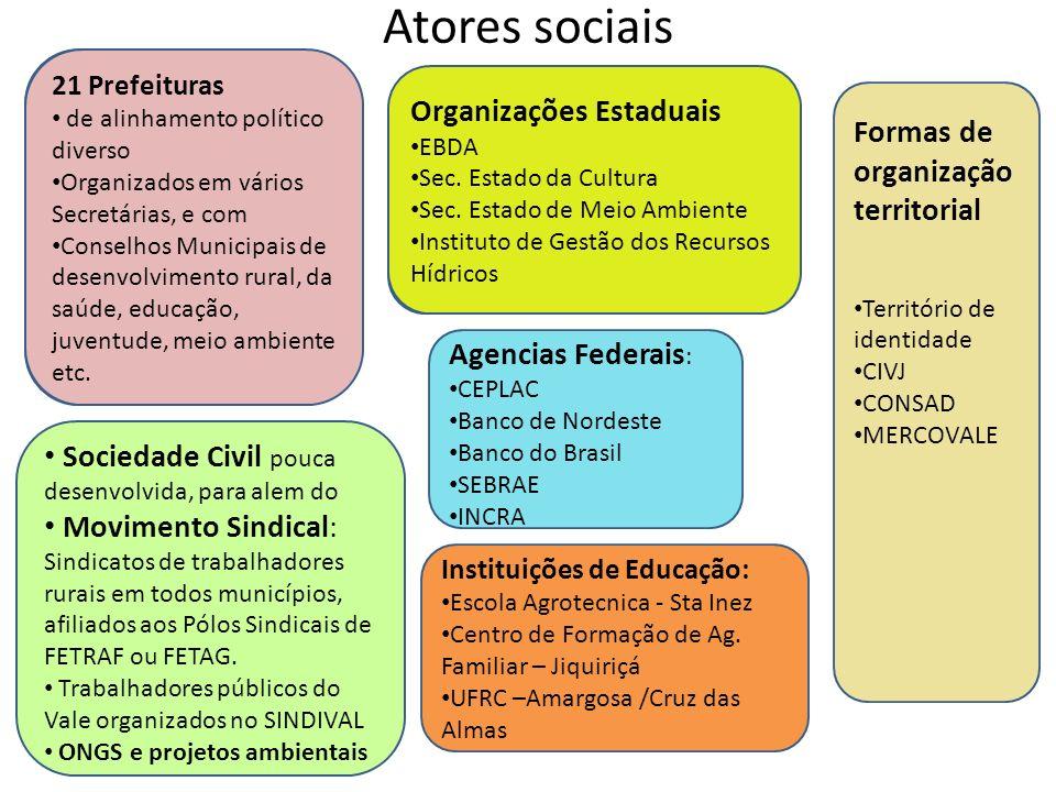 Atores sociais Organizações Estaduais Organizações Estaduais