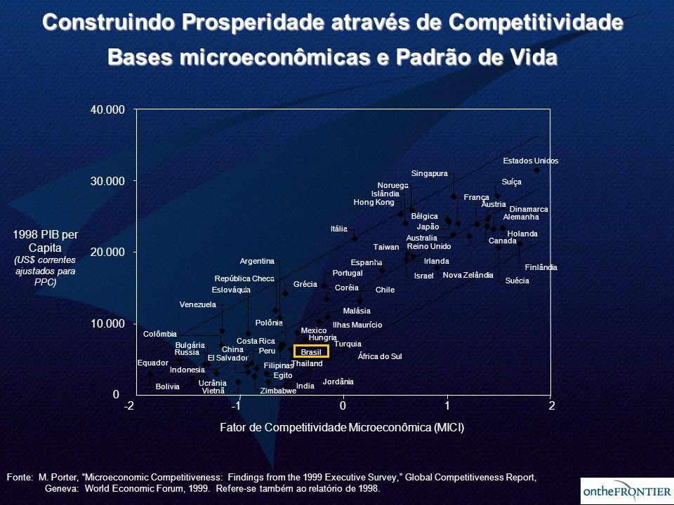 Construindo Prosperidade através de Competitividade Bases microeconômicas e Padrão de Vida
