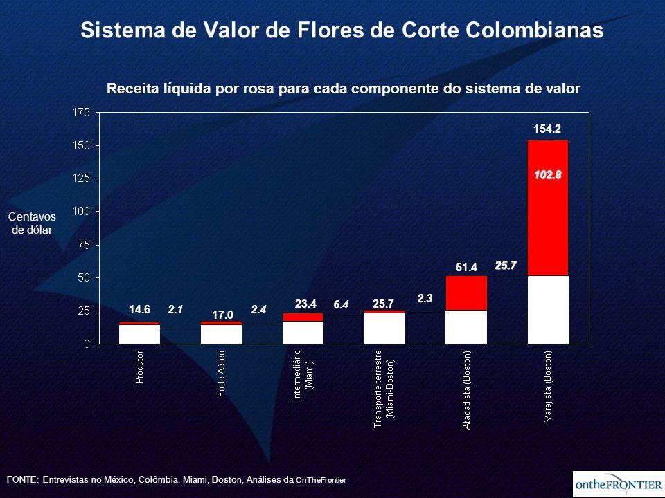 Sistema de Valor de Flores de Corte Colombianas