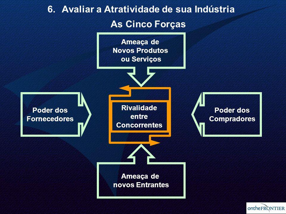Avaliar a Atratividade de sua Indústria As Cinco Forças