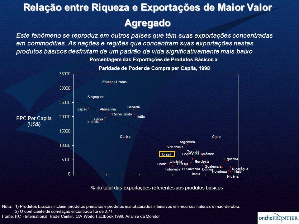 Foco Estratégico Atual Relação entre Riqueza e Exportações de Maior Valor Agregado