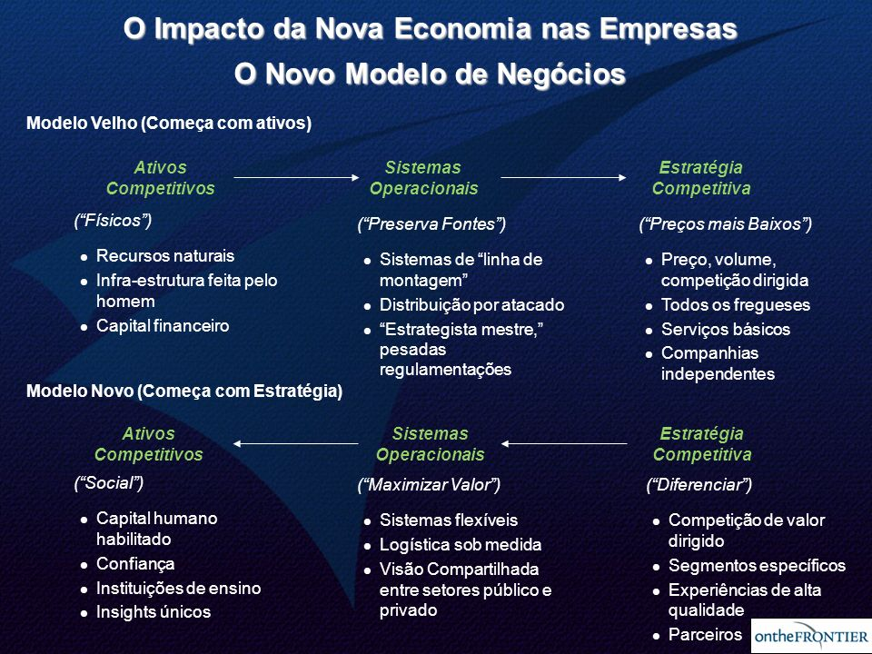 O Impacto da Nova Economia nas Empresas O Novo Modelo de Negócios