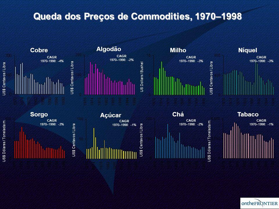 Queda dos Preços de Commodities, 1970–1998