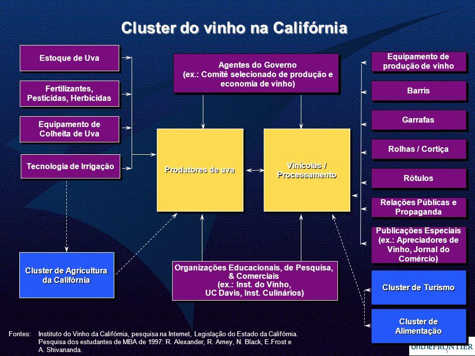 Cluster do vinho na Califórnia