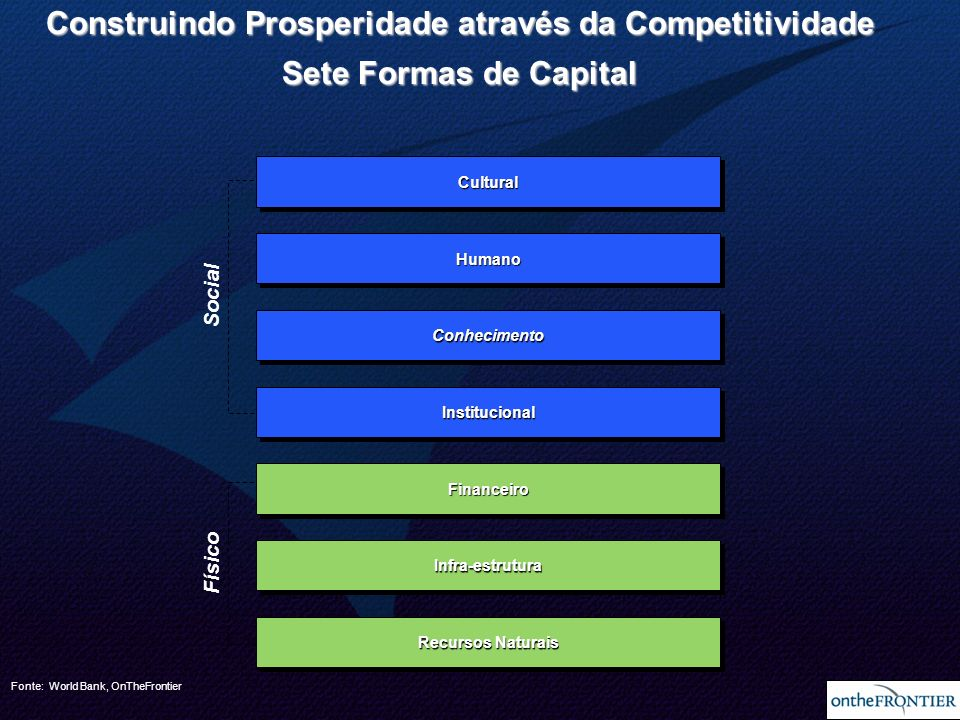 Construindo Prosperidade através da Competitividade Sete Formas de Capital