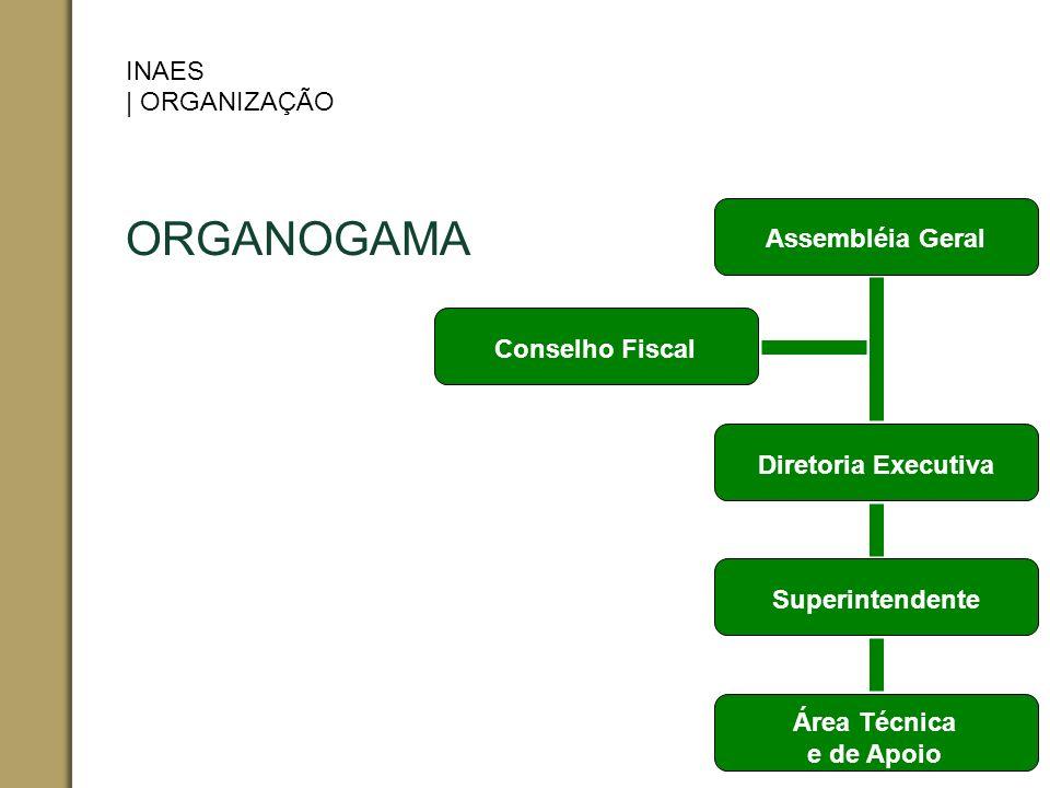ORGANOGAMA INAES | ORGANIZAÇÃO Assembléia Geral Conselho Fiscal