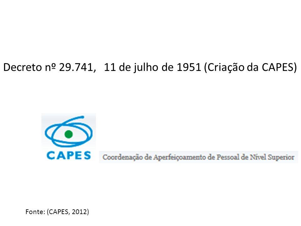 11 de julho de 1951 (Criação da CAPES)