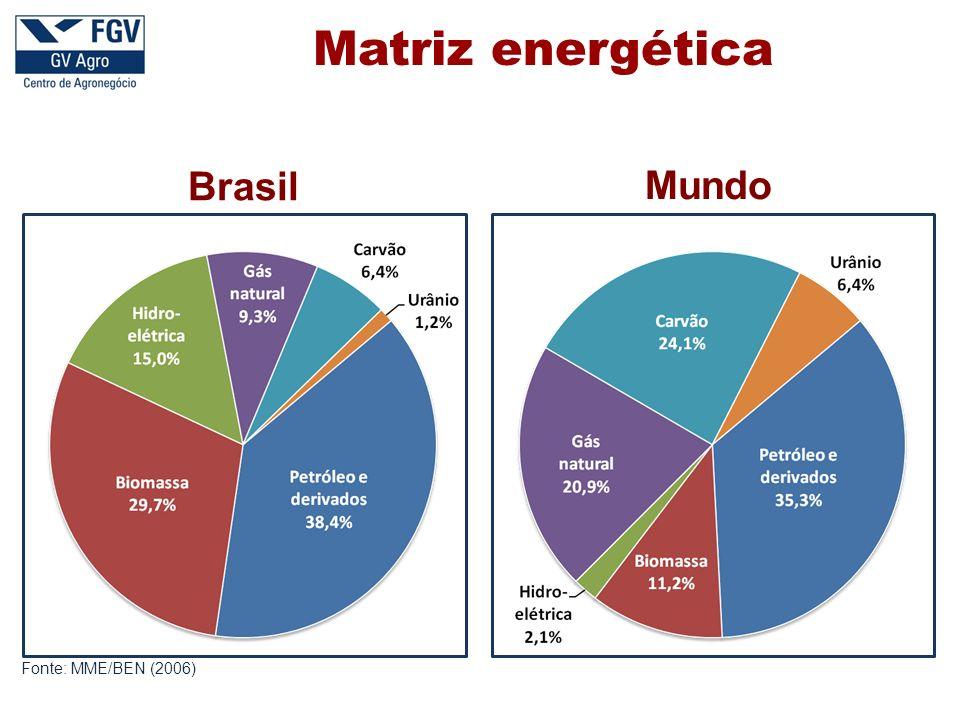 Matriz energética Brasil Mundo Fonte: MME/BEN (2006)
