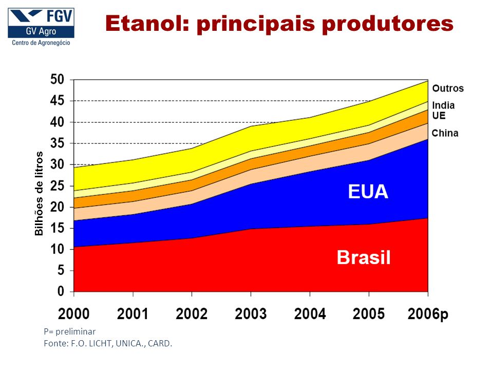 Etanol: principais produtores