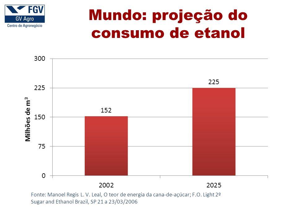 Mundo: projeção do consumo de etanol