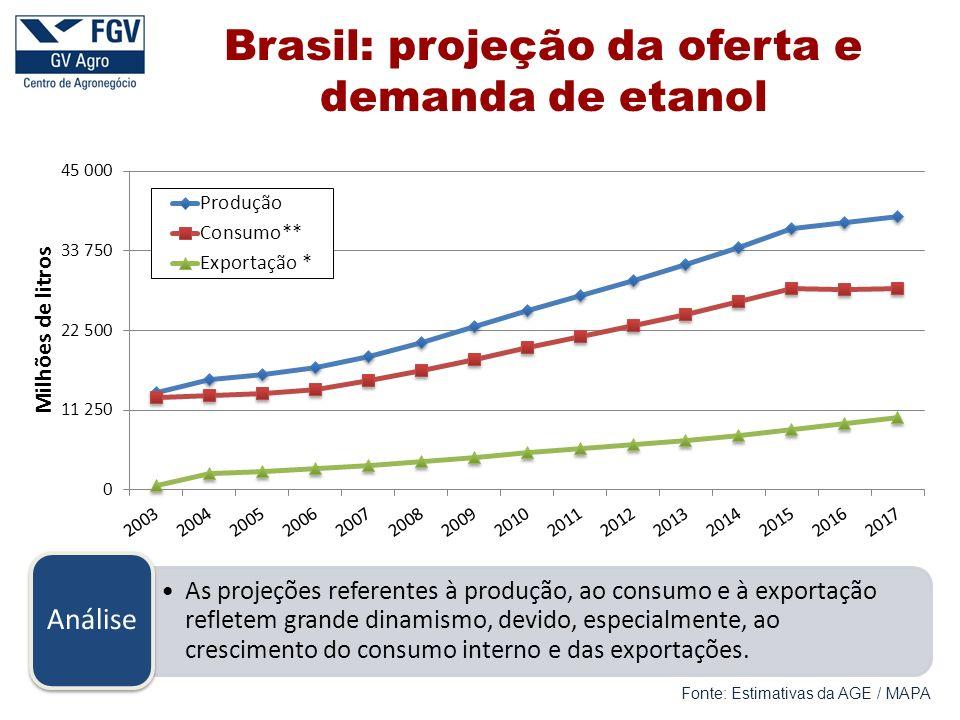 Brasil: projeção da oferta e demanda de etanol