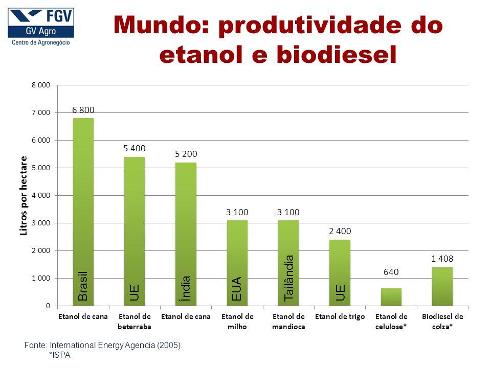 Mundo: produtividade do etanol e biodiesel