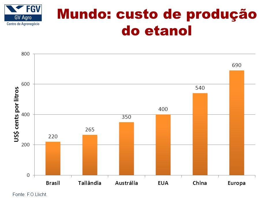 Mundo: custo de produção do etanol