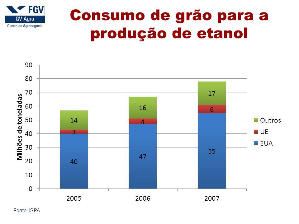Consumo de grão para a produção de etanol