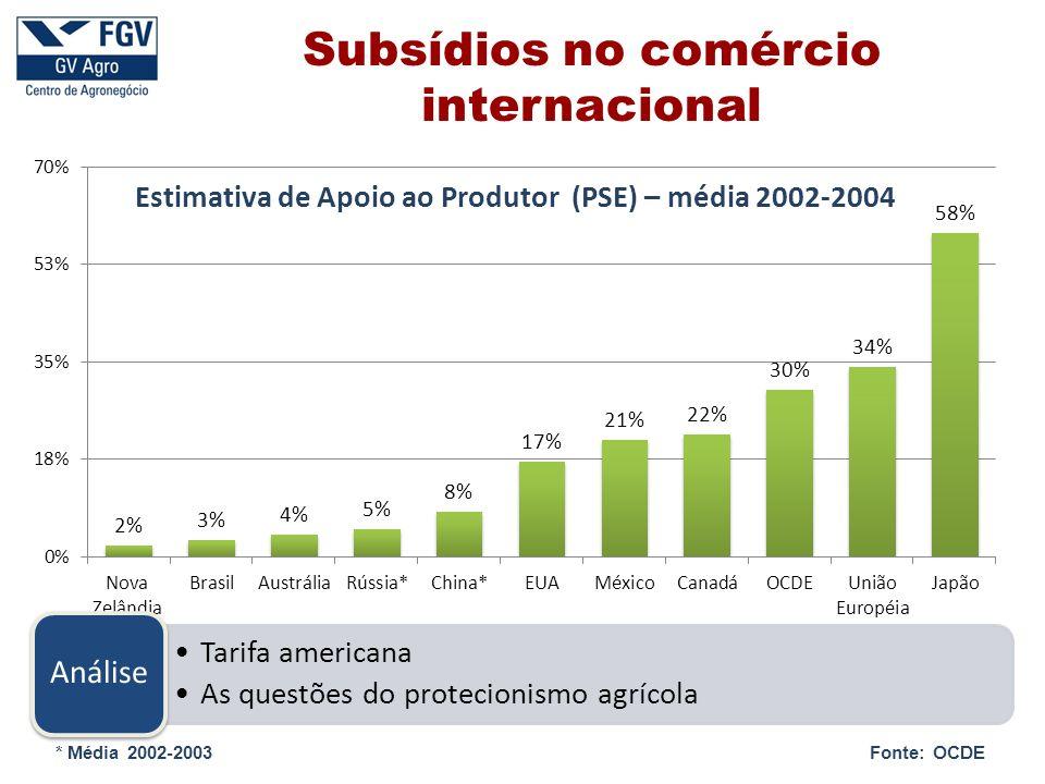 Subsídios no comércio internacional