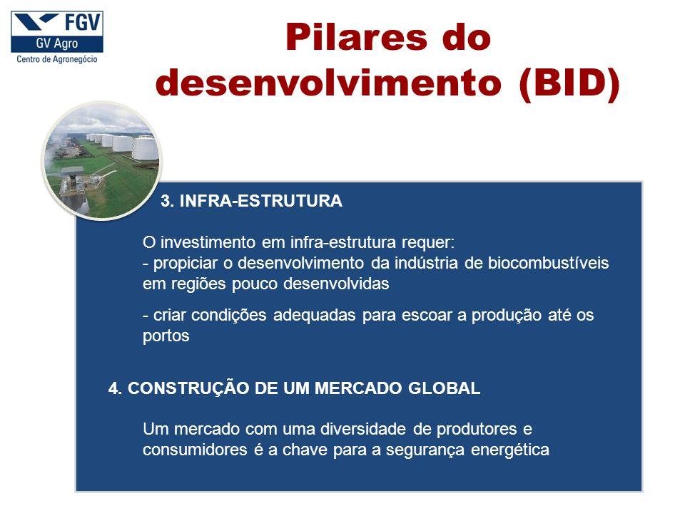 Pilares do desenvolvimento (BID)