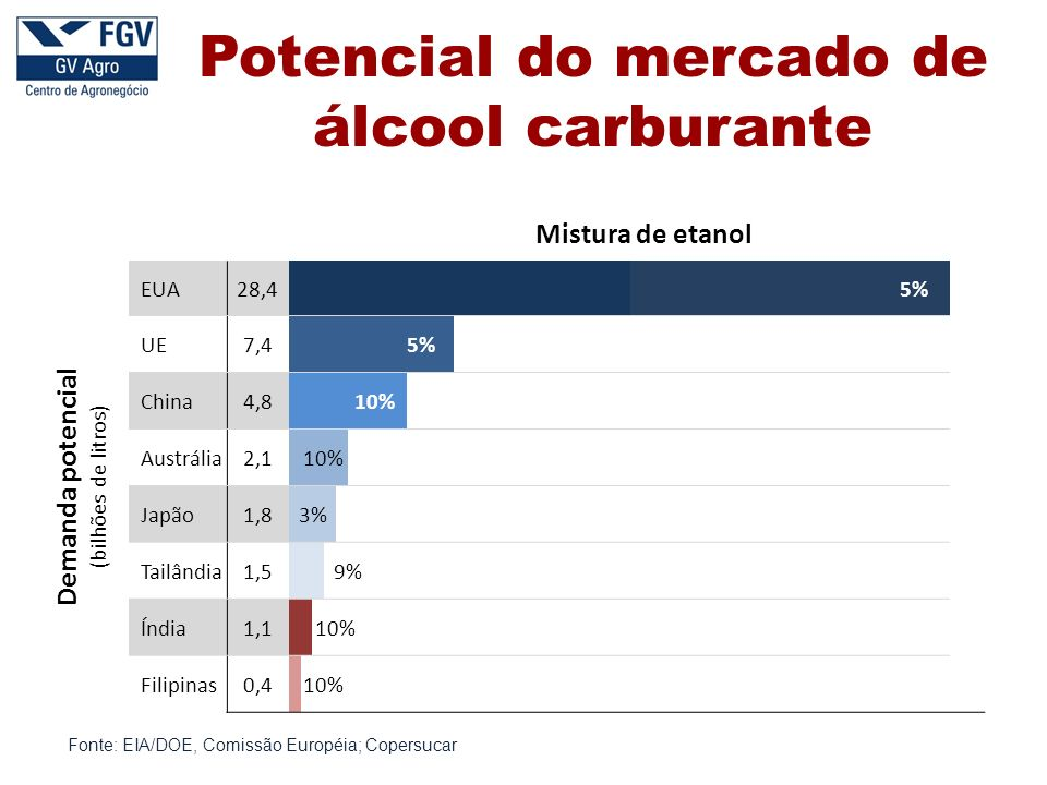 Potencial do mercado de álcool carburante