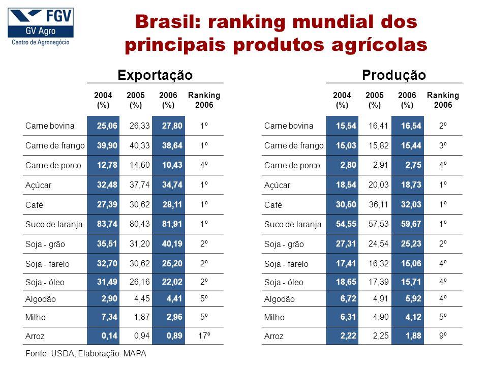 Brasil: ranking mundial dos principais produtos agrícolas