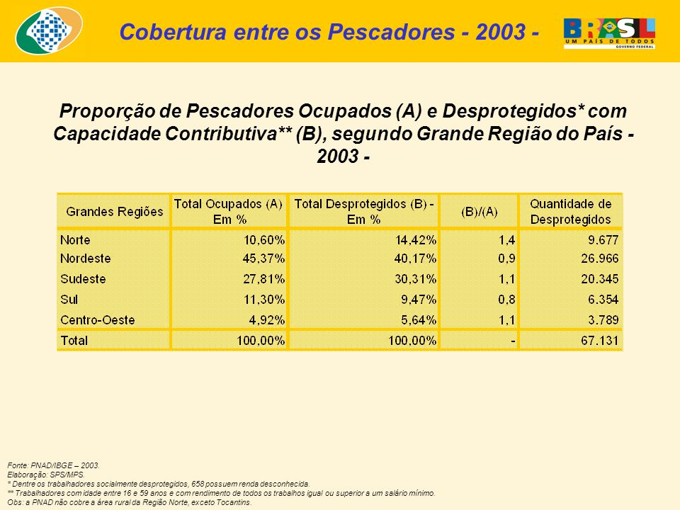 Cobertura entre os Pescadores - 2003 -