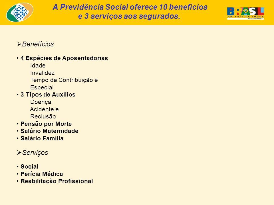 A Previdência Social oferece 10 benefícios e 3 serviços aos segurados.