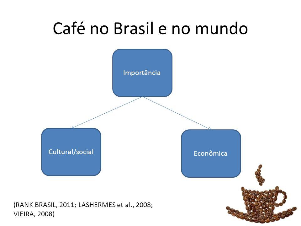 Café no Brasil e no mundo