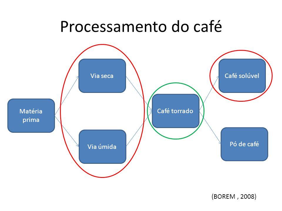 Processamento do café Via seca Café solúvel Café torrado Matéria prima