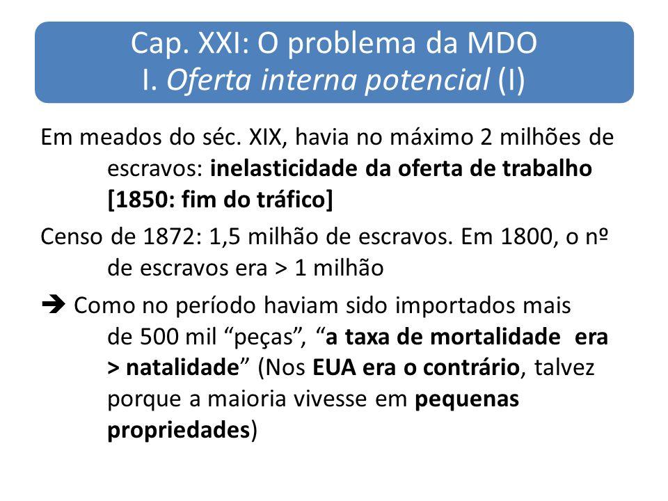 Cap. XXI: O problema da MDO I. Oferta interna potencial (I)