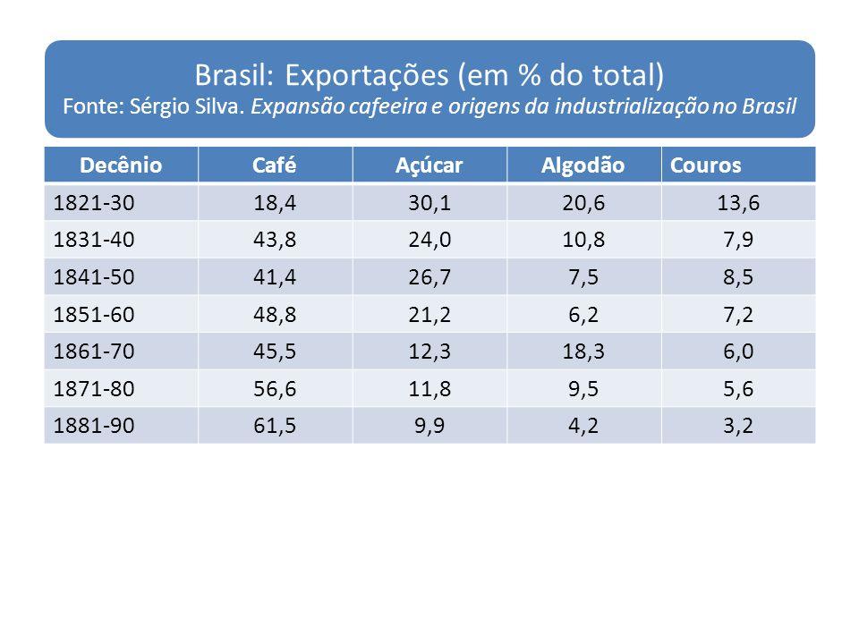 Brasil: Exportações (em % do total) Fonte: Sérgio Silva
