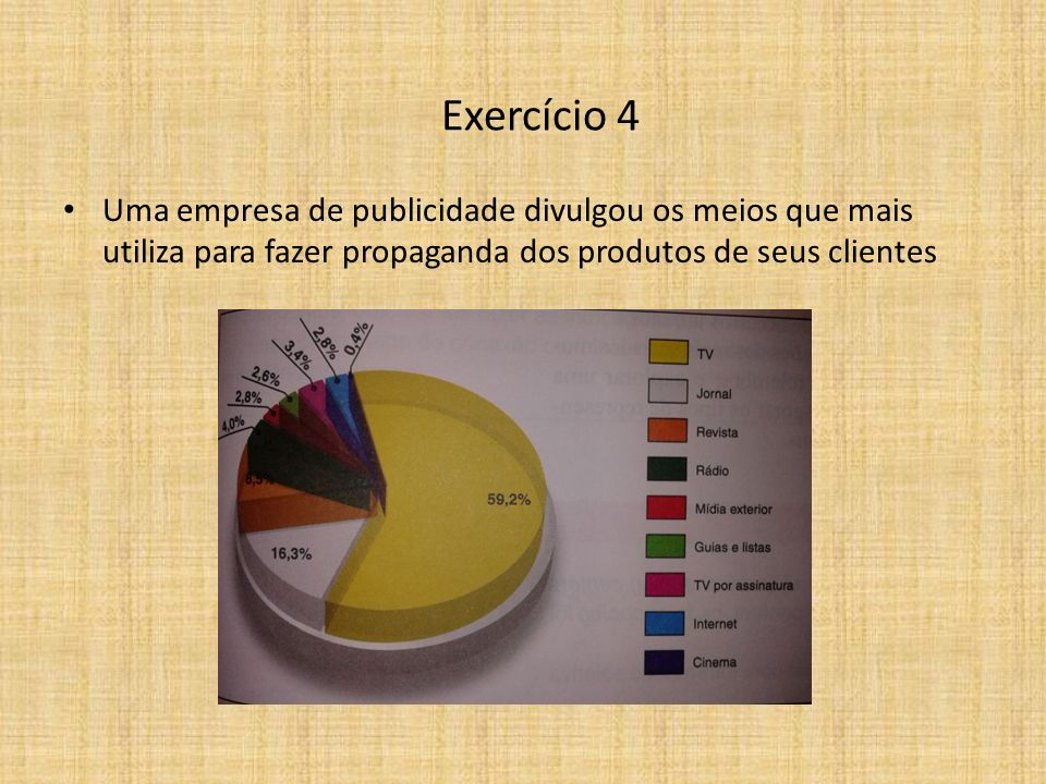 Exercício 4 Uma empresa de publicidade divulgou os meios que mais utiliza para fazer propaganda dos produtos de seus clientes.